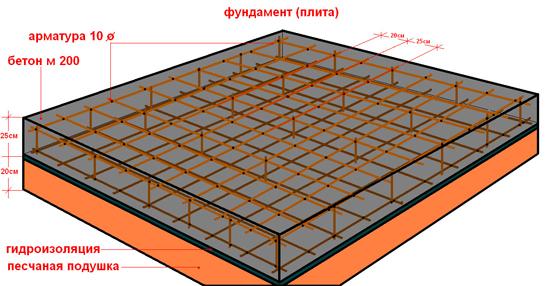 Существуют способы снизить материалоемкость фундаментной плиты, сделав ее не сплошной, а ребристой формы.